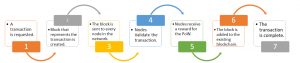 Stage2 - Blockchain Developer - Duple IT Solutions