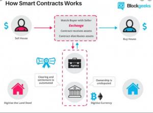 Stage4 - Blockchain Developer - Duple IT Solutions